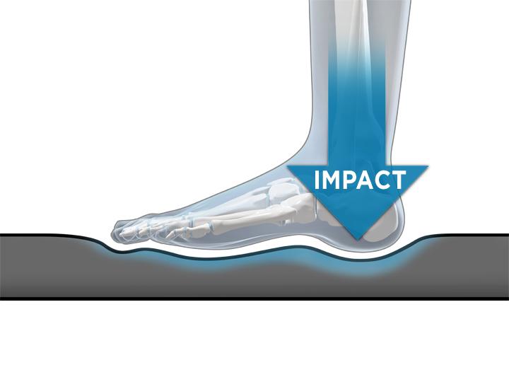Impact On Standing Desk Mat